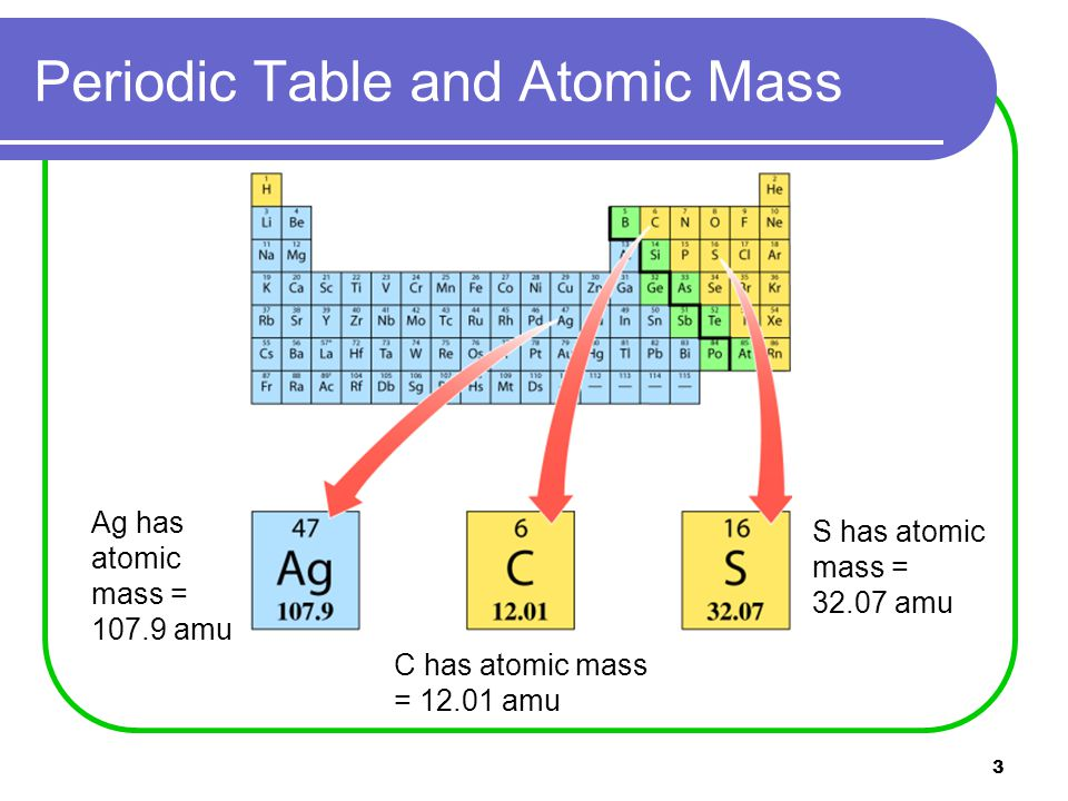 3 Periodic Table and Atomic Mass Ag has atomic mass = amu C has atomic mass = amu S has atomic mass = amu