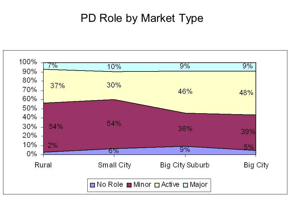 PD Role by Market Type