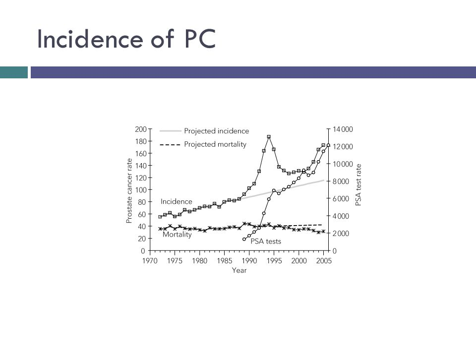 Incidence of PC
