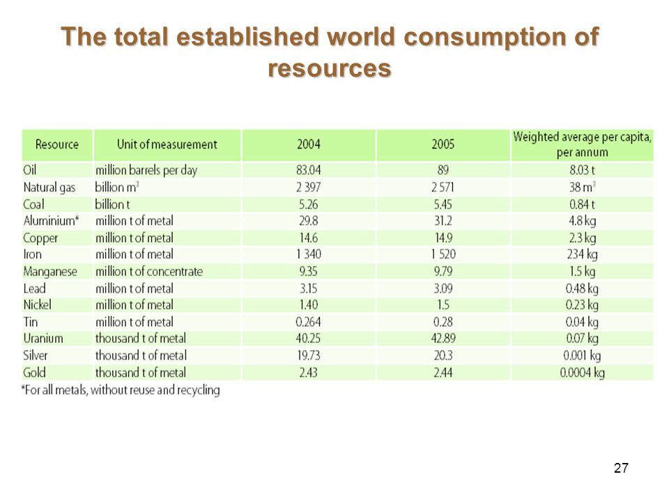 27 The total established world consumption of resources