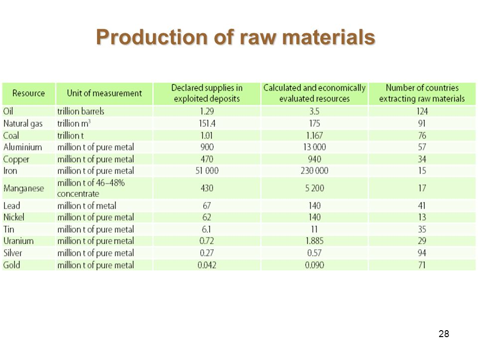 28 Production of raw materials