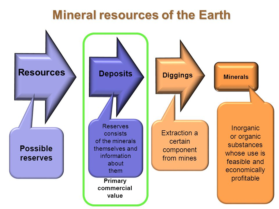 29 Minerals Primary commercial value Possible reserves Reserves consists of the minerals themselves and information about them Extraction a certain component from mines Inorganic or organic substances whose use is feasible and economically profitable Resources Deposits Diggings Mineral resources of the Earth
