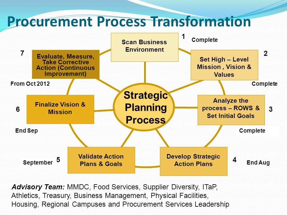 Procurement Process Yelomdiffusion