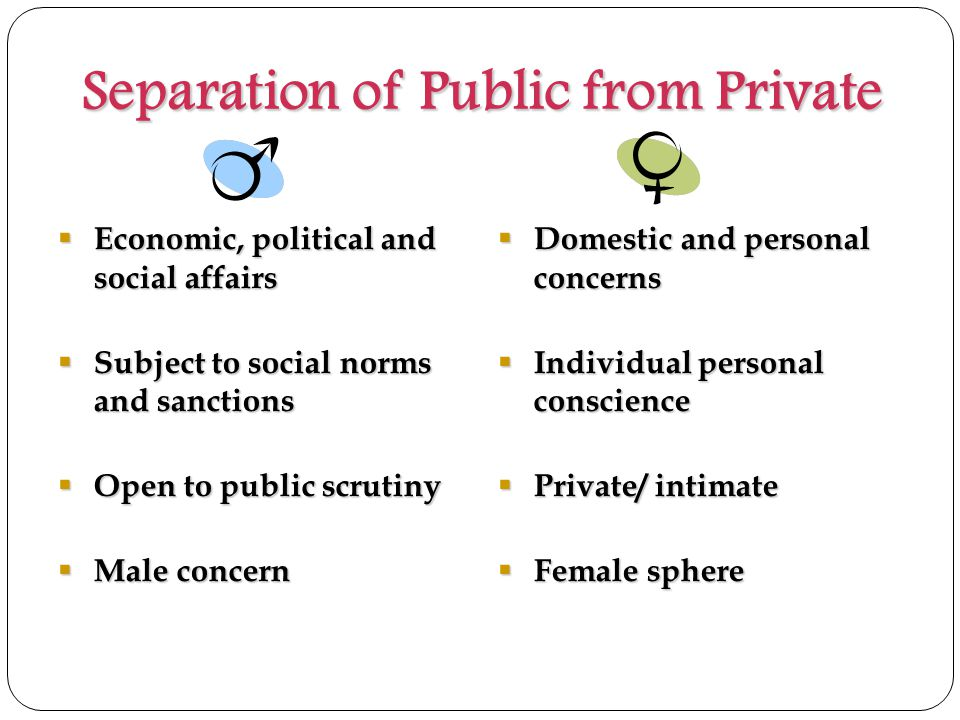 Separation of Public from Private  Economic, political and social affairs  Subject to social norms and sanctions  Open to public scrutiny  Male concern  Domestic and personal concerns  Individual personal conscience  Private/ intimate  Female sphere