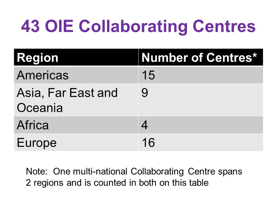 43 OIE Collaborating Centres RegionNumber of Centres* Americas15 Asia, Far East and Oceania 9 Africa4 Europe16 Note: One multi-national Collaborating Centre spans 2 regions and is counted in both on this table