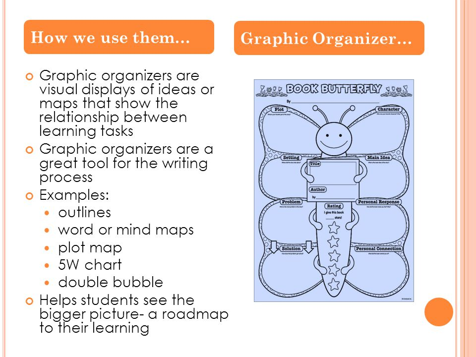 Graphic organizers are visual displays of ideas or maps that show the relationship between learning tasks Graphic organizers are a great tool for the writing process Examples: outlines word or mind maps plot map 5W chart double bubble Helps students see the bigger picture- a roadmap to their learning How we use them… Graphic Organizer…