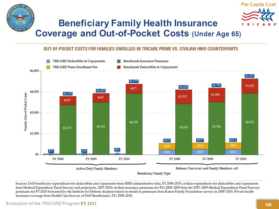 108 Evaluation of the TRICARE Program FY 2011 Beneficiary Family Health Insurance Coverage and Out-of-Pocket Costs (Under Age 65) Per Capita Cost