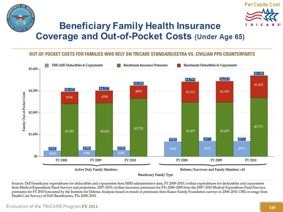 110 Evaluation of the TRICARE Program FY 2011 Beneficiary Family Health Insurance Coverage and Out-of-Pocket Costs (Under Age 65) Per Capita Cost