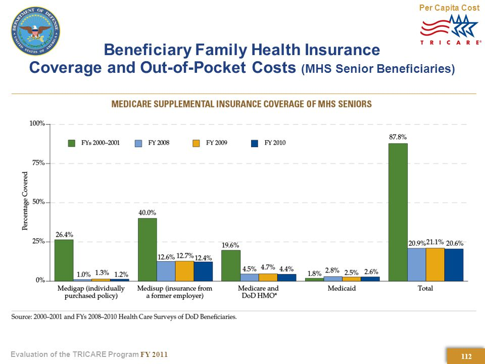 112 Evaluation of the TRICARE Program FY 2011 Beneficiary Family Health Insurance Coverage and Out-of-Pocket Costs (MHS Senior Beneficiaries) Per Capita Cost