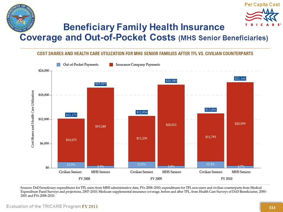 114 Evaluation of the TRICARE Program FY 2011 Beneficiary Family Health Insurance Coverage and Out-of-Pocket Costs (MHS Senior Beneficiaries) Per Capita Cost