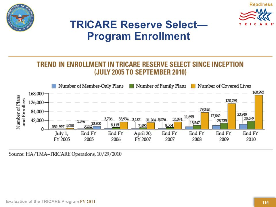 116 Evaluation of the TRICARE Program FY 2011 TRICARE Reserve Select— Program Enrollment Readiness