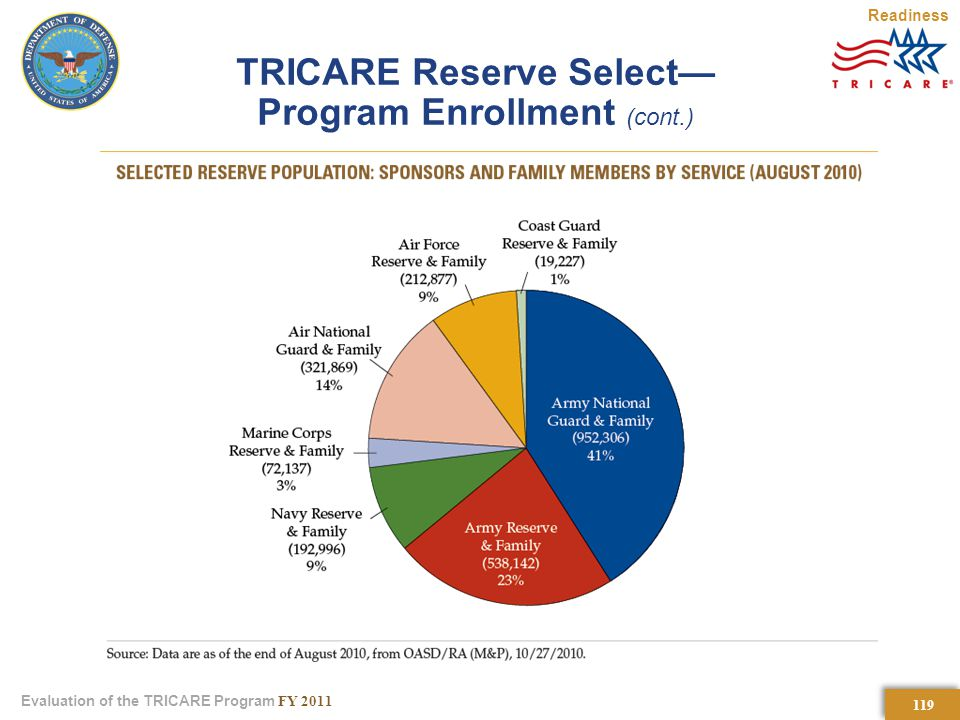 119 Evaluation of the TRICARE Program FY 2011 TRICARE Reserve Select— Program Enrollment (cont.) Readiness