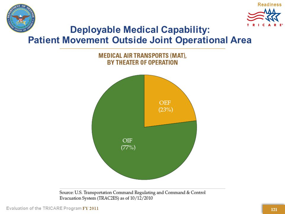 121 Evaluation of the TRICARE Program FY 2011 Deployable Medical Capability: Patient Movement Outside Joint Operational Area Readiness