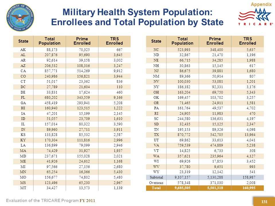 131 Evaluation of the TRICARE Program FY 2011 Military Health System Population: Enrollees and Total Population by State State Total Population Prime Enrolled TRS Enrolled AK88,17370, AL207,87695,6903,645 AR92,61439,1583,002 AZ206,532108,3163,247 CA857,771514,2699,912 CO240,986156,8213,944 CT51,01723, DC27,78921, DE33,83117, FL680,202343,5599,166 GA458,419293,9415,208 HI160,940123,5151,222 IA47,20115,1992,145 ID51,05723,7091,610 IL157,01480,3223,590 IN89,96027,7113,911 KS133,82885,5322,587 KY170,304111,8162,996 LA136,89979,0992,946 MA74,42931,9271,937 MD237,671155,0282,021 ME41,92624,6121,168 MI97,56627,1562,680 MN65,25416,3665,430 MO156,67774,8025,480 MS123,49665,2302,967 MT34,42713,5731,139 State Total Population Prime Enrolled TRS Enrolled NC523,993348,4005,637 ND32,86721,4701,196 NE66,71534,2851,988 NH30,86315, NJ86,67539,8811,680 NM89,36650, NV100,03053,0811,201 NY186,18292,3313,176 OH163,20469,7505,343 OK169,457103,7023,257 OR71,46524,9111,581 PA161,76449,5374,702 RI24,90511, SC244,580136,6314,197 SD32,43515,1252,347 TN195,15389,3264,098 TX870,772542,70513,964 UT69,86233,6134,041 VA759,539474,8895,238 VT14,8256, WA357,621235,9644,127 WI69,92617,8533,452 WV37,7809, WY23,31912, Subtotal9,107,1575,130,288158,987 Overseas578,348371,0302,008 Total9,685,5055,501,318160,995 Appendix