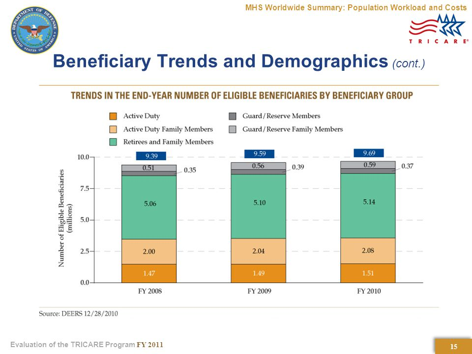 15 Evaluation of the TRICARE Program FY 2011 Beneficiary Trends and Demographics (cont.) MHS Worldwide Summary: Population Workload and Costs
