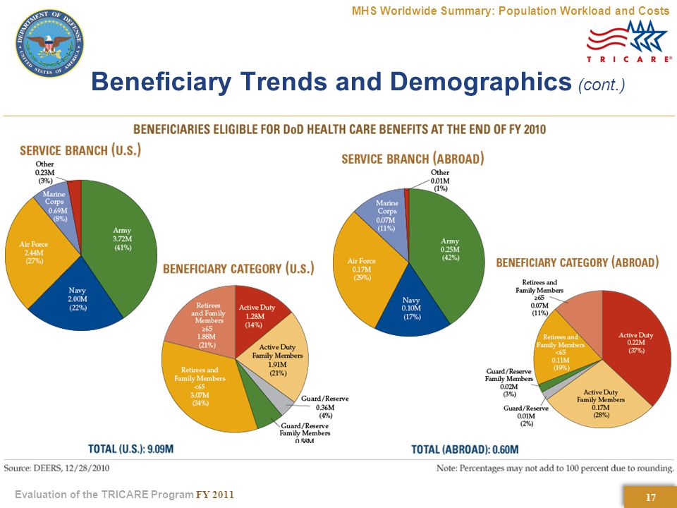17 Evaluation of the TRICARE Program FY 2011 Beneficiary Trends and Demographics (cont.) MHS Worldwide Summary: Population Workload and Costs