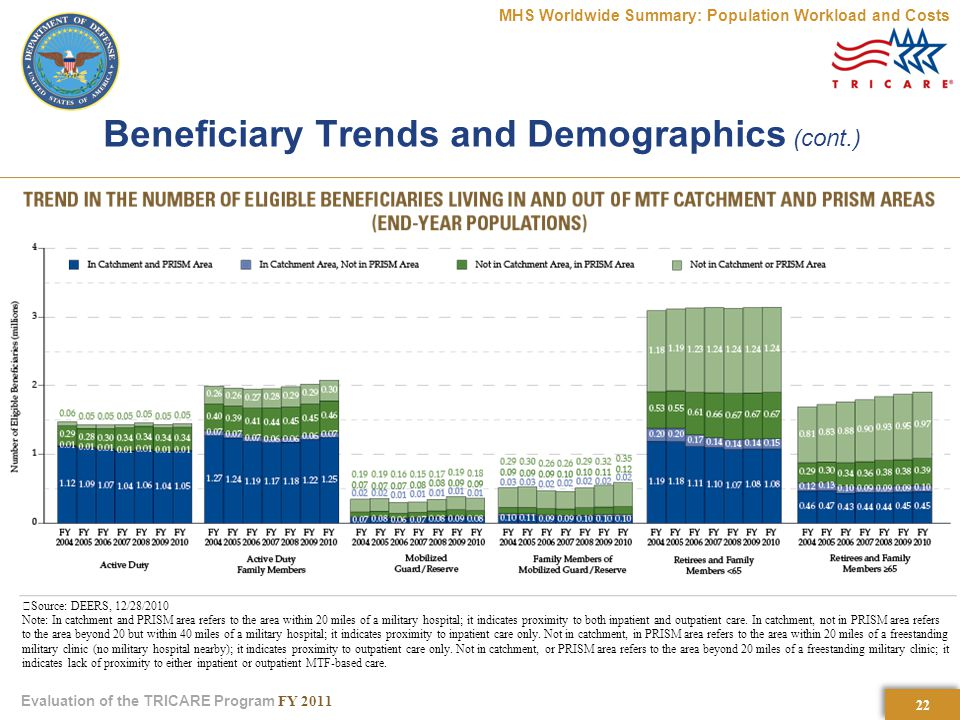 22 Evaluation of the TRICARE Program FY 2011 Beneficiary Trends and Demographics (cont.) MHS Worldwide Summary: Population Workload and Costs Source: DEERS, 12/28/2010 Note: In catchment and PRISM area refers to the area within 20 miles of a military hospital; it indicates proximity to both inpatient and outpatient care.