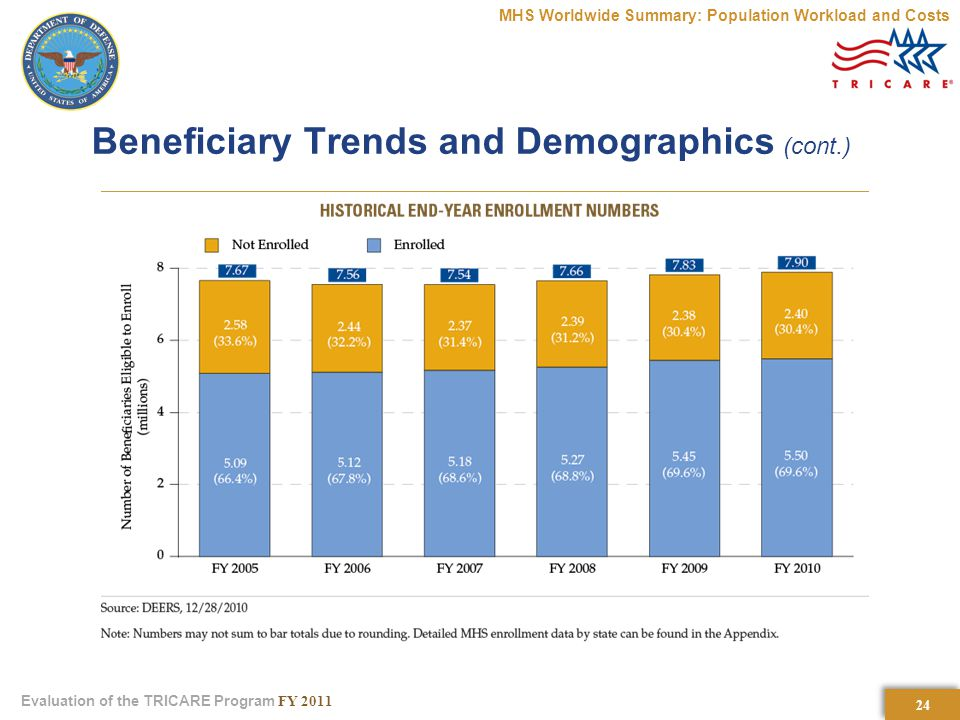 24 Evaluation of the TRICARE Program FY 2011 Beneficiary Trends and Demographics (cont.) MHS Worldwide Summary: Population Workload and Costs