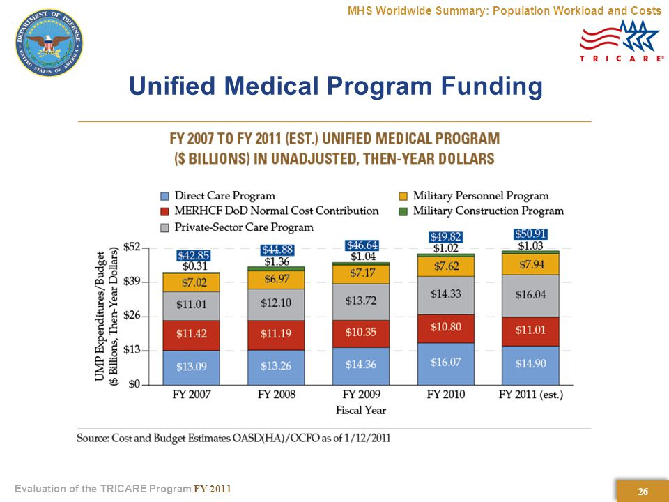 26 Evaluation of the TRICARE Program FY 2011 Unified Medical Program Funding MHS Worldwide Summary: Population Workload and Costs