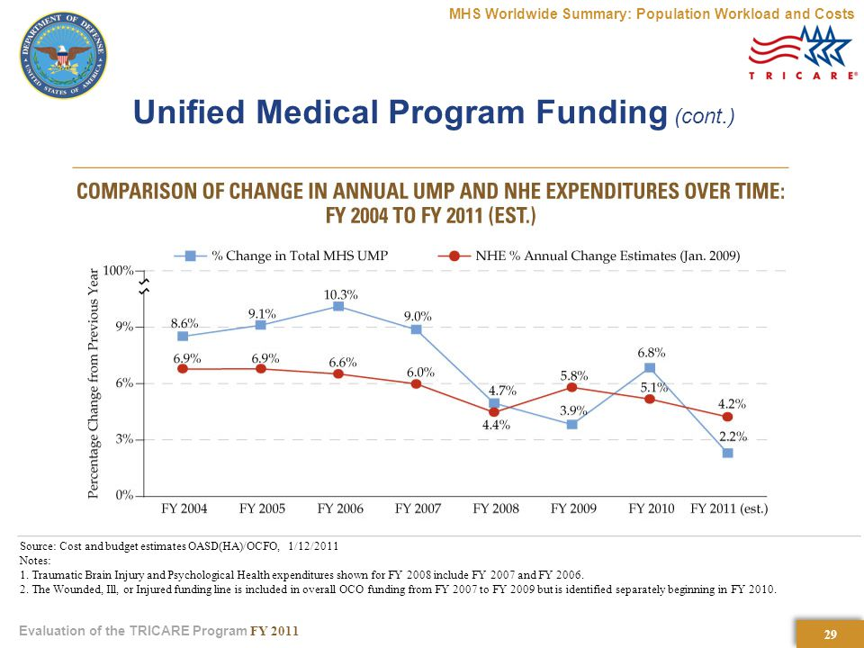 29 Evaluation of the TRICARE Program FY 2011 Unified Medical Program Funding (cont.) MHS Worldwide Summary: Population Workload and Costs Source: Cost and budget estimates OASD(HA)/OCFO, 1/12/2011 Notes: 1.
