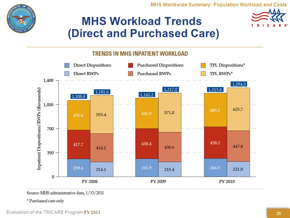 32 Evaluation of the TRICARE Program FY 2011 MHS Workload Trends (Direct and Purchased Care) MHS Worldwide Summary: Population Workload and Costs