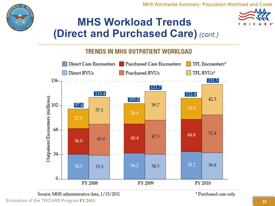 33 Evaluation of the TRICARE Program FY 2011 MHS Workload Trends (Direct and Purchased Care) (cont.) MHS Worldwide Summary: Population Workload and Costs