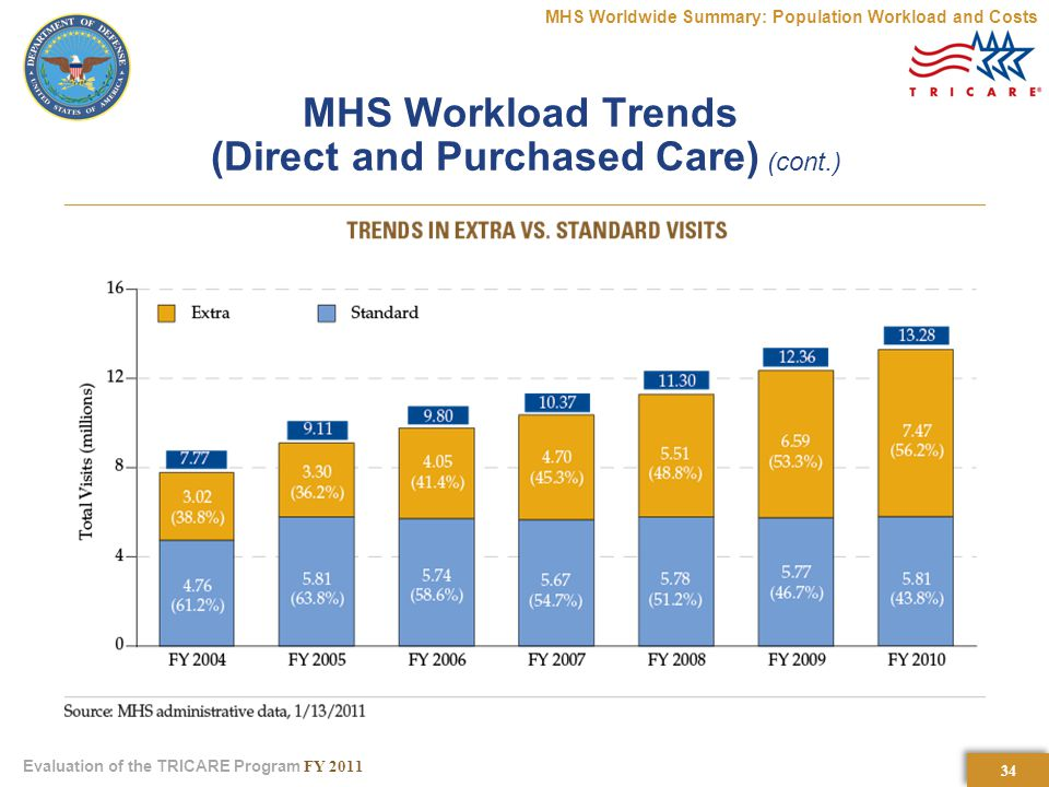 34 Evaluation of the TRICARE Program FY 2011 MHS Workload Trends (Direct and Purchased Care) (cont.) MHS Worldwide Summary: Population Workload and Costs
