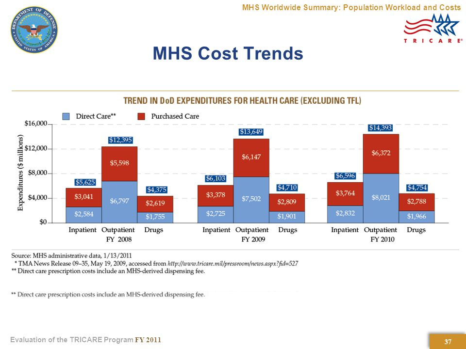 37 Evaluation of the TRICARE Program FY 2011 MHS Cost Trends MHS Worldwide Summary: Population Workload and Costs