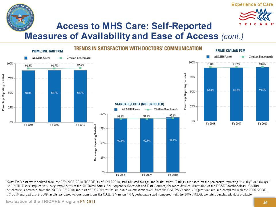 46 Evaluation of the TRICARE Program FY 2011 Access to MHS Care: Self-Reported Measures of Availability and Ease of Access (cont.) Note: DoD data were derived from the FYs 2008–2010 HCSDB, as of 12/17/2010, and adjusted for age and health status.