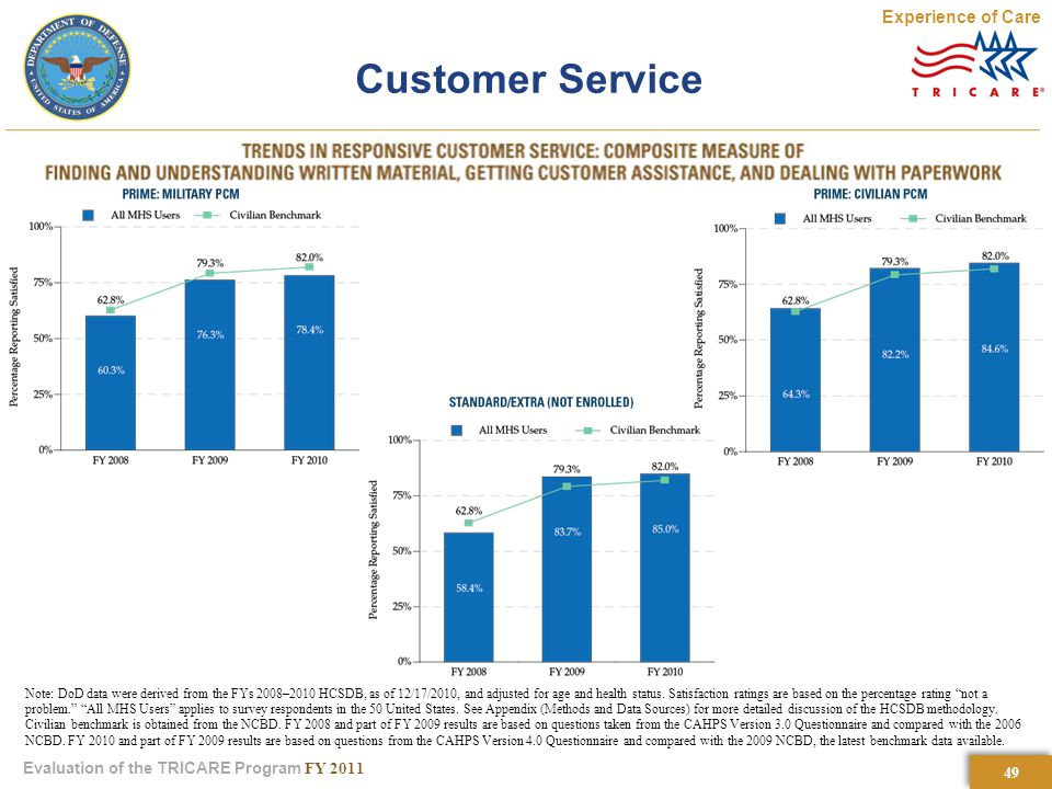 49 Evaluation of the TRICARE Program FY 2011 Customer Service Note: DoD data were derived from the FYs 2008–2010 HCSDB, as of 12/17/2010, and adjusted for age and health status.