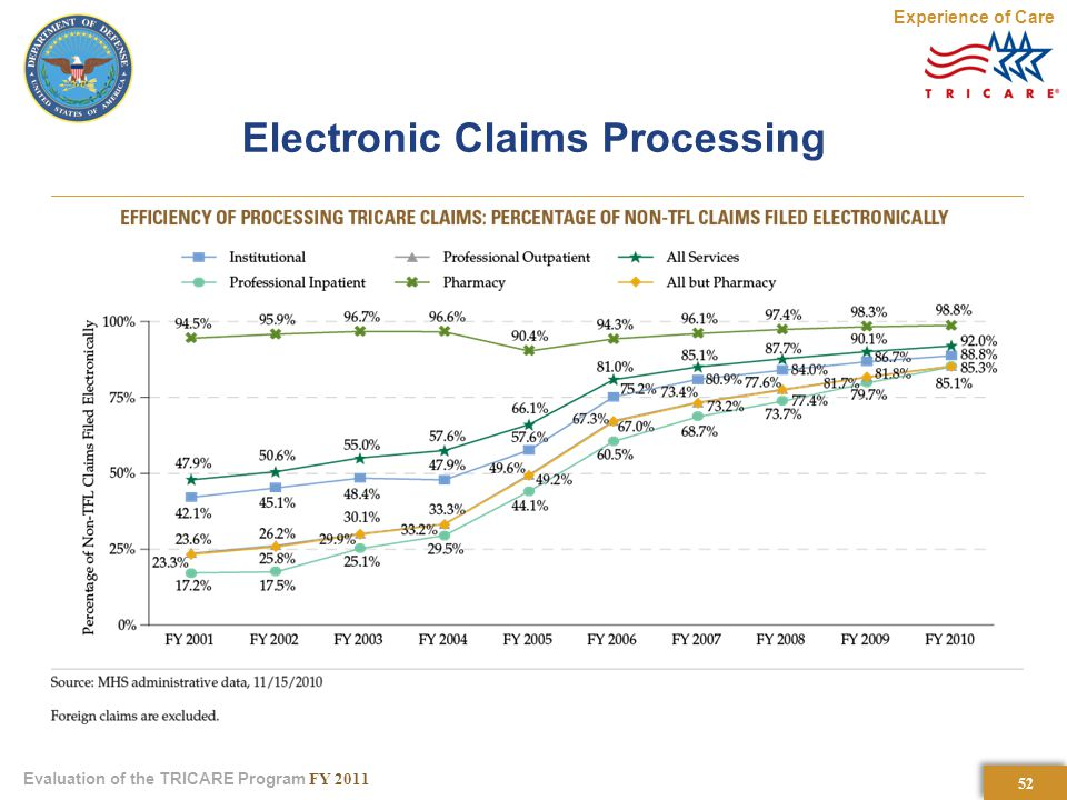 52 Evaluation of the TRICARE Program FY 2011 Electronic Claims Processing Experience of Care