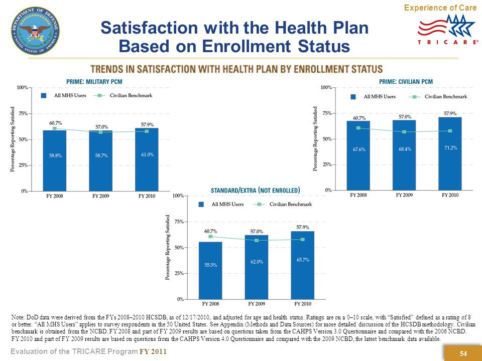 54 Evaluation of the TRICARE Program FY 2011 Satisfaction with the Health Plan Based on Enrollment Status Experience of Care Note: DoD data were derived from the FYs 2008–2010 HCSDB, as of 12/17/2010, and adjusted for age and health status.