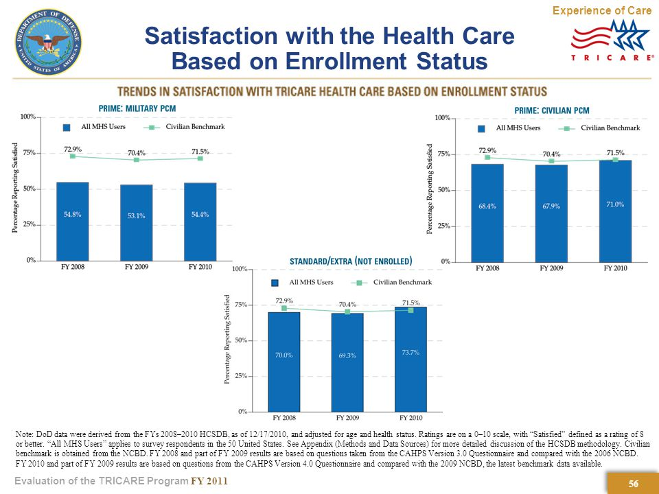 56 Evaluation of the TRICARE Program FY 2011 Satisfaction with the Health Care Based on Enrollment Status Experience of Care Note: DoD data were derived from the FYs 2008–2010 HCSDB, as of 12/17/2010, and adjusted for age and health status.