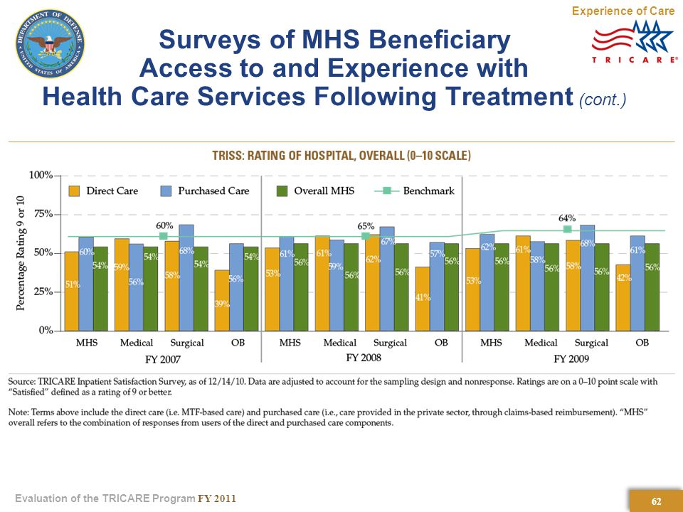 62 Evaluation of the TRICARE Program FY 2011 Surveys of MHS Beneficiary Access to and Experience with Health Care Services Following Treatment (cont.) Experience of Care