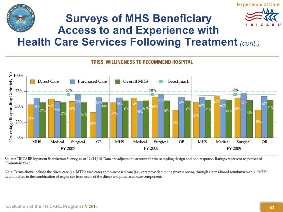 63 Evaluation of the TRICARE Program FY 2011 Surveys of MHS Beneficiary Access to and Experience with Health Care Services Following Treatment (cont.) Experience of Care
