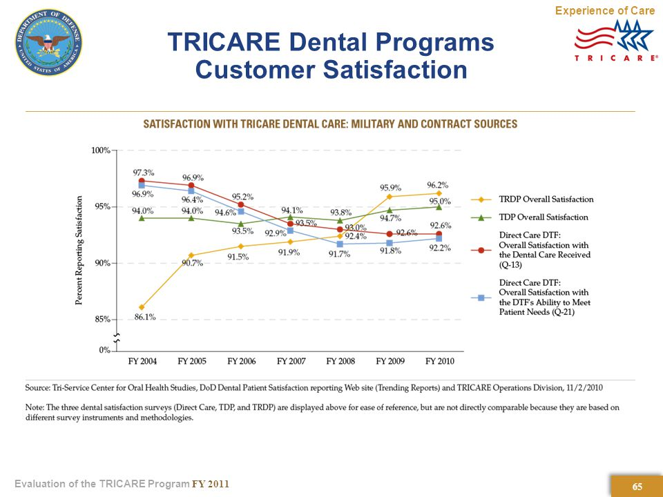 65 Evaluation of the TRICARE Program FY 2011 TRICARE Dental Programs Customer Satisfaction Experience of Care