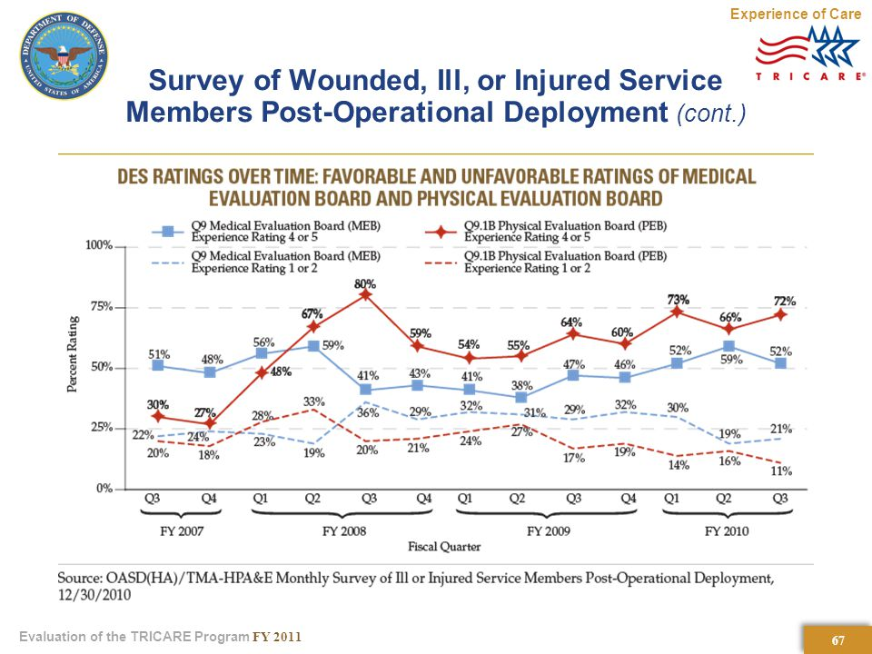67 Evaluation of the TRICARE Program FY 2011 Survey of Wounded, Ill, or Injured Service Members Post-Operational Deployment (cont.) Experience of Care