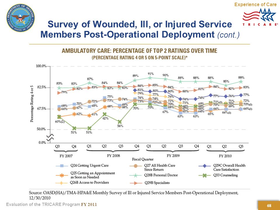 68 Evaluation of the TRICARE Program FY 2011 Survey of Wounded, Ill, or Injured Service Members Post-Operational Deployment (cont.) Experience of Care