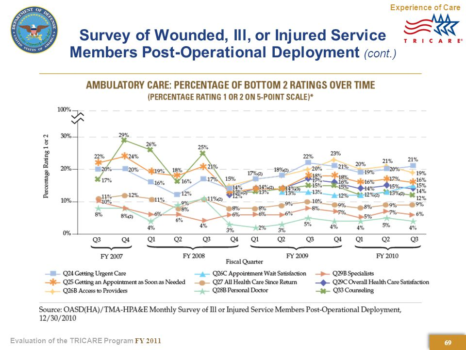 69 Evaluation of the TRICARE Program FY 2011 Survey of Wounded, Ill, or Injured Service Members Post-Operational Deployment (cont.) Experience of Care