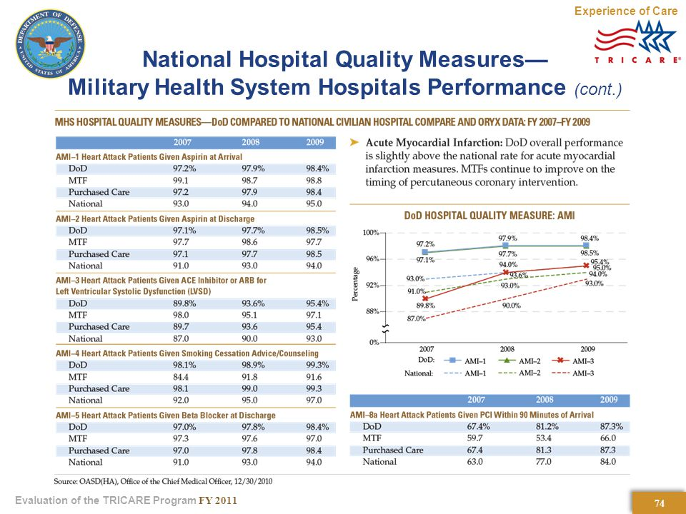 74 Evaluation of the TRICARE Program FY 2011 National Hospital Quality Measures— Military Health System Hospitals Performance (cont.) Experience of Care