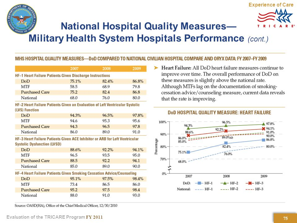 75 Evaluation of the TRICARE Program FY 2011 National Hospital Quality Measures— Military Health System Hospitals Performance (cont.) Experience of Care