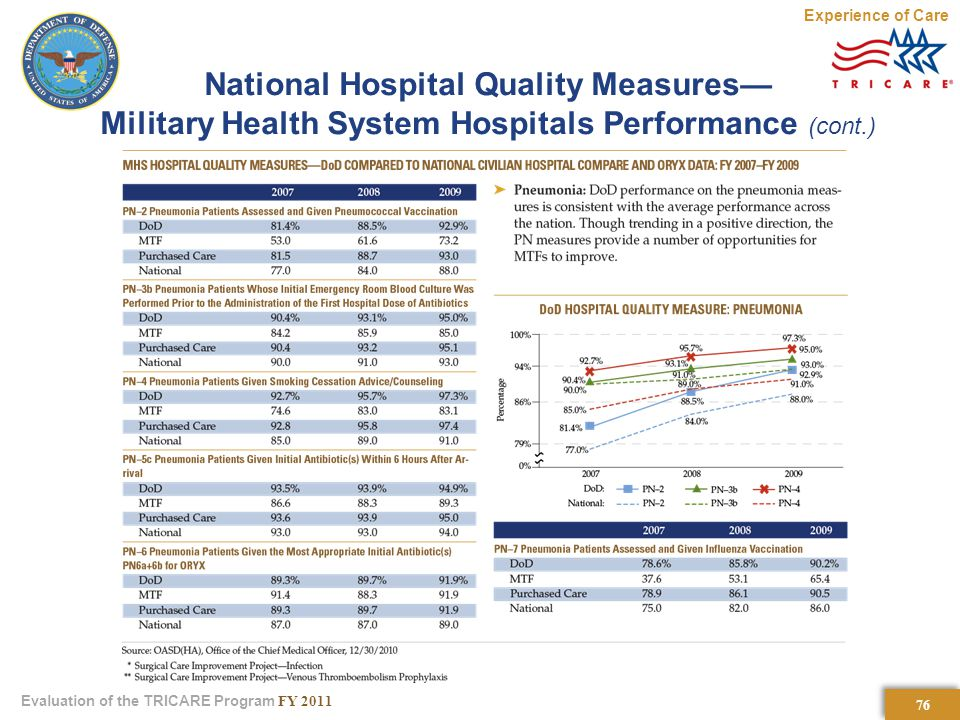 76 Evaluation of the TRICARE Program FY 2011 National Hospital Quality Measures— Military Health System Hospitals Performance (cont.) Experience of Care