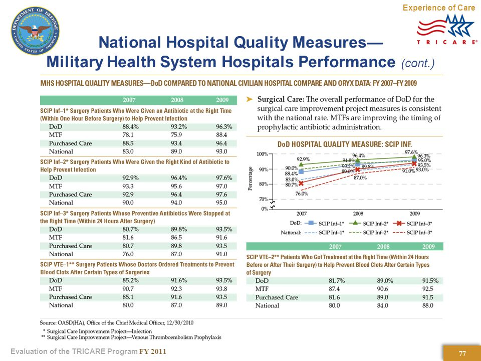 77 Evaluation of the TRICARE Program FY 2011 National Hospital Quality Measures— Military Health System Hospitals Performance (cont.) Experience of Care