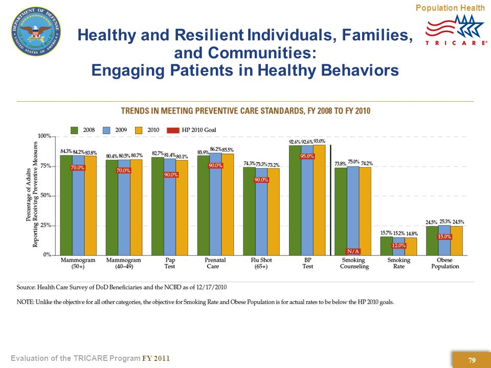 79 Evaluation of the TRICARE Program FY 2011 Healthy and Resilient Individuals, Families, and Communities: Engaging Patients in Healthy Behaviors Population Health