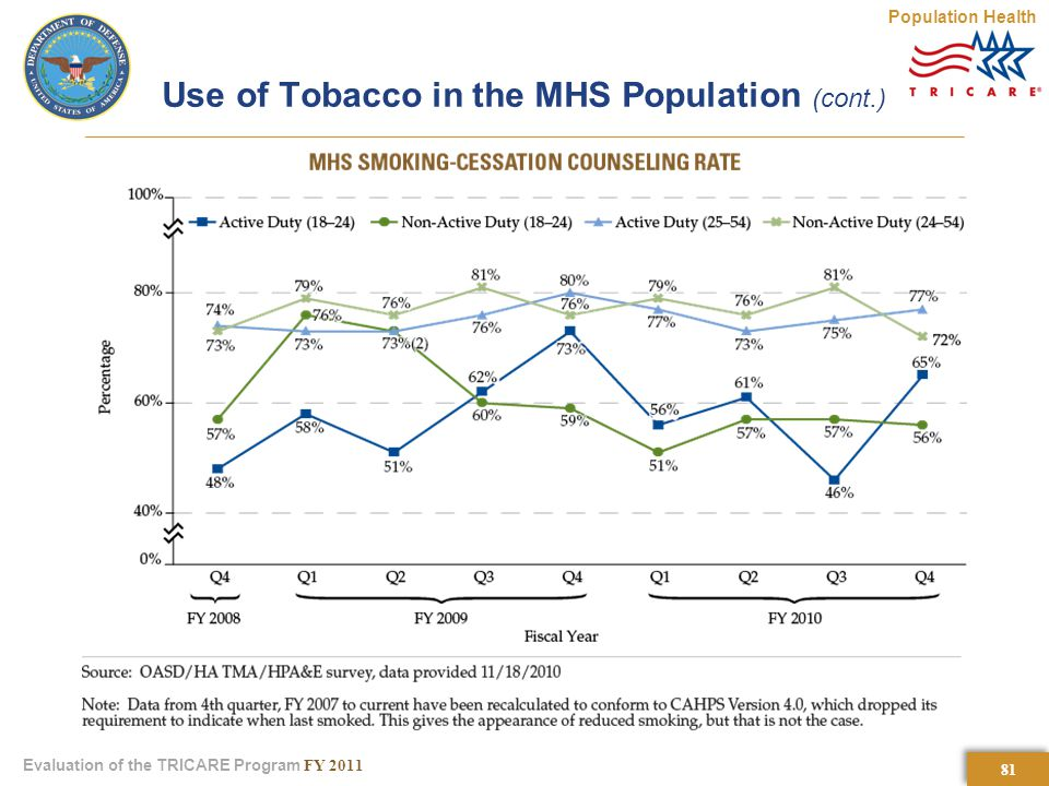 81 Evaluation of the TRICARE Program FY 2011 Use of Tobacco in the MHS Population (cont.) Population Health