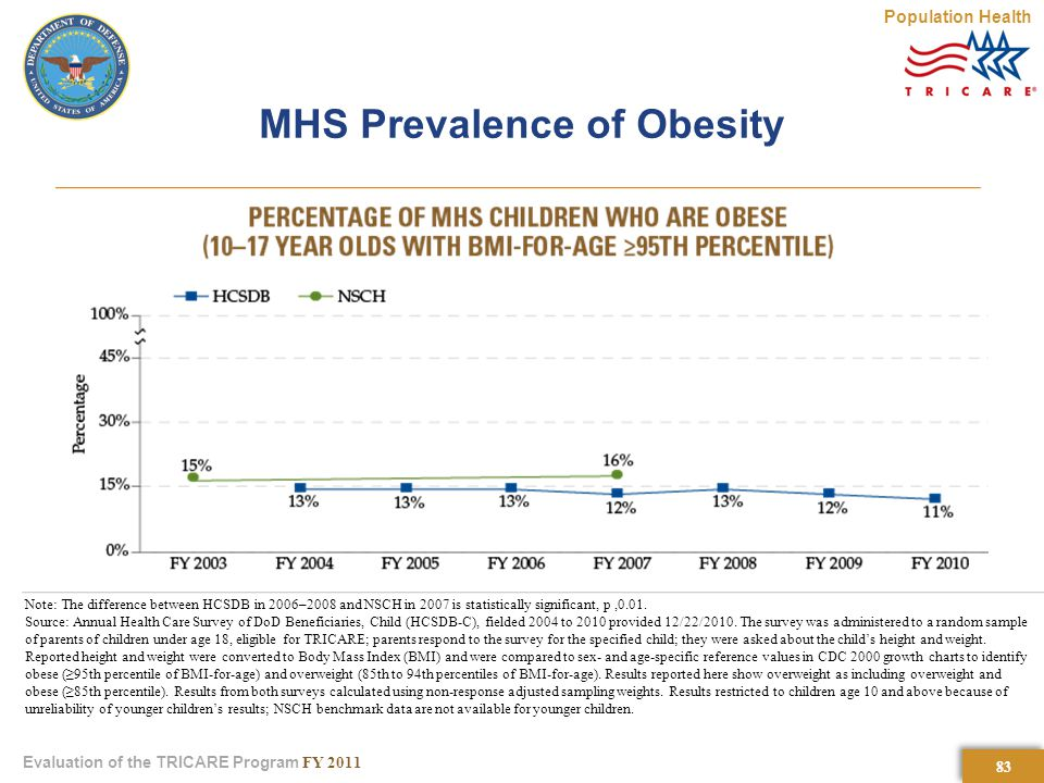 83 Evaluation of the TRICARE Program FY 2011 MHS Prevalence of Obesity Population Health Note: The difference between HCSDB in 2006–2008 and NSCH in 2007 is statistically significant, p,0.01.