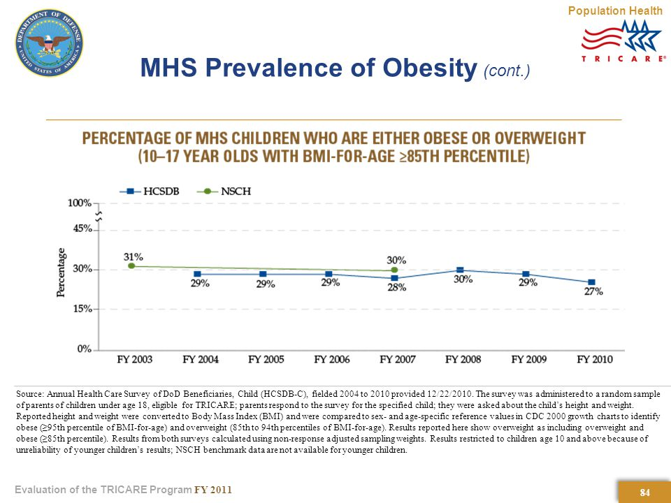 84 Evaluation of the TRICARE Program FY 2011 MHS Prevalence of Obesity (cont.) Population Health Source: Annual Health Care Survey of DoD Beneficiaries, Child (HCSDB-C), fielded 2004 to 2010 provided 12/22/2010.