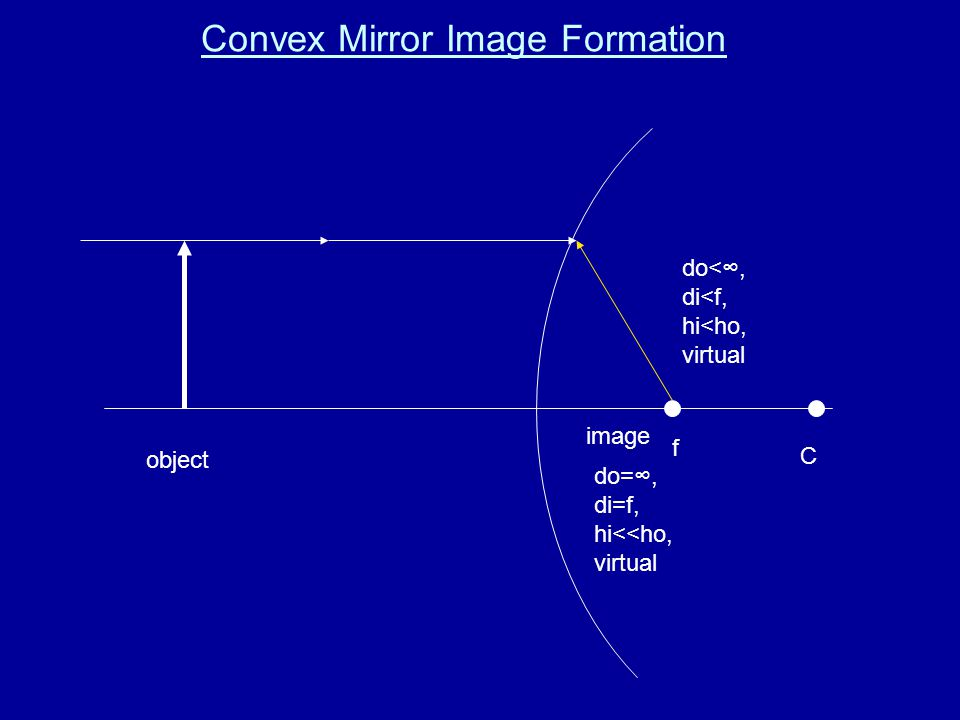 Convex Mirror Image Formation f C object image do<∞, di<f, hi<ho, virtual do=∞, di=f, hi<<ho, virtual
