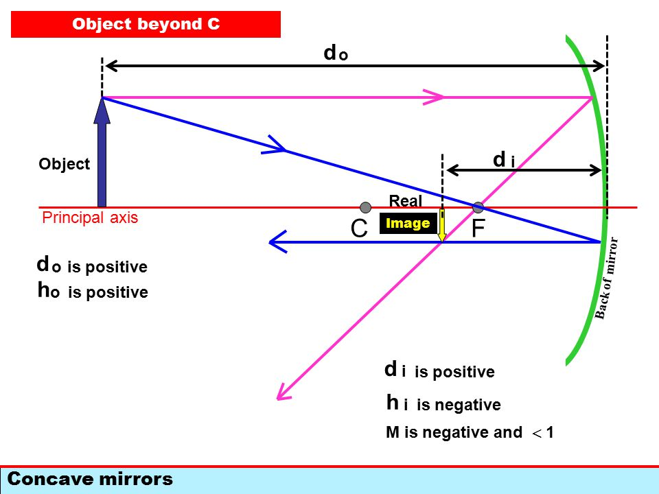 F Concave mirrors C Back of mirror Principal axis Object at infinity (very far away) All rays arrive parallel to the principal axis All rays reflect through F No Image formed