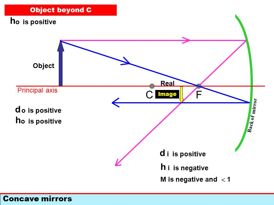F Concave mirrors C Back of mirror Principal axis Object Image d o is positive Object beyond C d i is positive h i is negative M is negative and  1 d o is positive h o d i d o Real